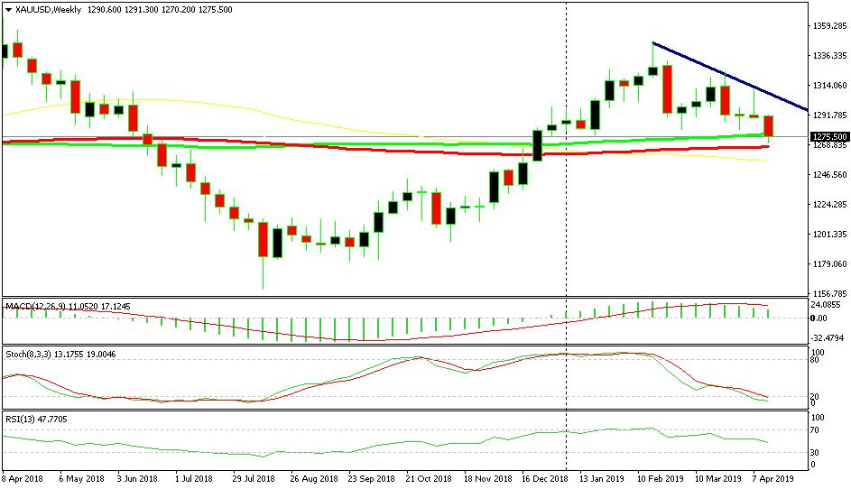 Dự đoán kịch bản giá tiếp theo của giá Vàng